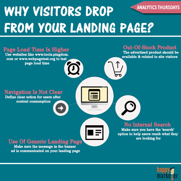 Analytics Tips, Landing Page Optimization
